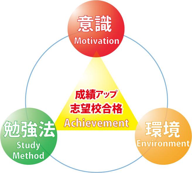 高校生の成績が上がる3つの要素 岐阜県大垣市の輝泉塾