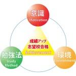 岐阜県大垣市の学習塾 輝泉塾の中学生・高校生が成績を上げる3つの要素