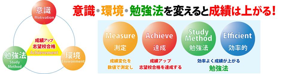 意識(やる気)・環境・勉強法を変えれば成績は上がる 大垣市の学習塾 輝泉塾