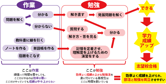 作業と勉強 岐阜県大垣市の輝泉塾