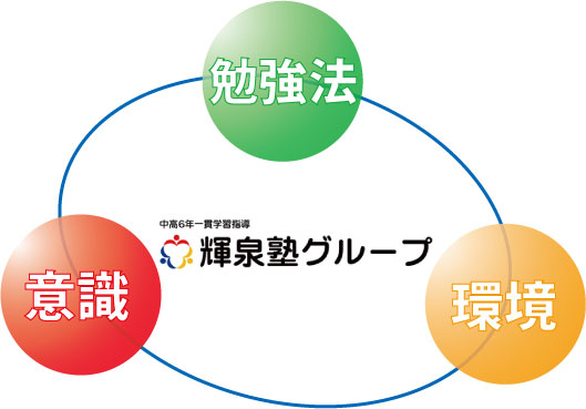 岐阜県大垣市の学習塾 輝泉塾で成績が上がる3つの要素