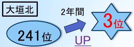 大垣北高校の高校生の成績が輝泉塾で大幅アップ