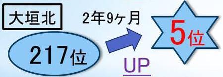 輝泉塾で大垣北高校の高校生が成績大幅アップ