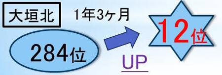 大垣北高校の高校生が輝泉塾で成績大幅アップ