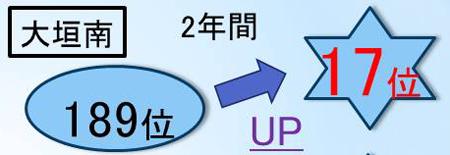 岐阜県西濃地区・大垣市の学習塾で大垣南高校の高校生が成績大幅アップ