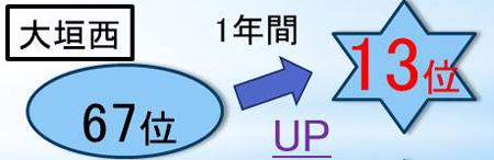 岐阜県の大垣西高校の高校生が輝泉塾で成績アップ