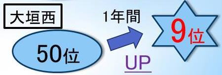 輝泉塾で大垣西高校の高校生が学年トップ5%に成績アップ