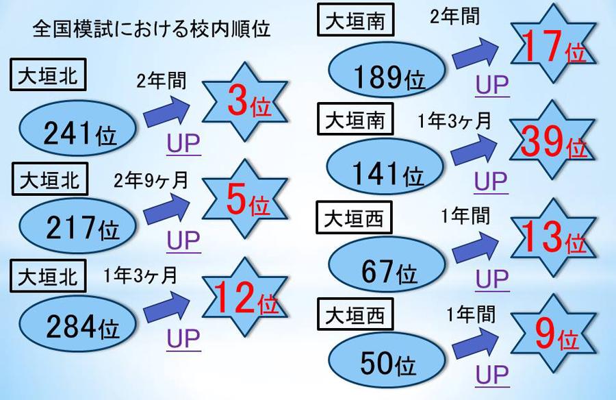 岐阜県大垣市の輝泉塾での高校生の成績変化